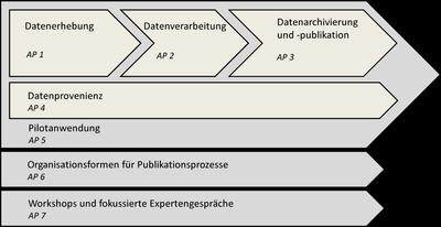 Struktur des PubFlow-Arbeitsprogrammes