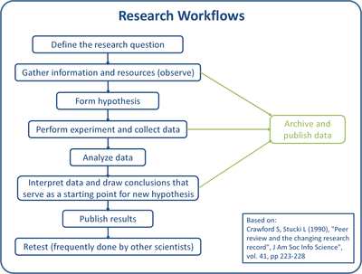 Research Workflows